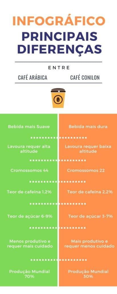 Infográfico principais diferenças café arábica e café conilon