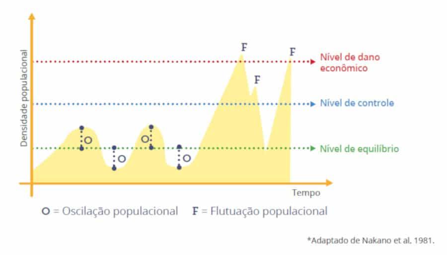 MIP Manejo integrado de pragas para pomar fruticultura